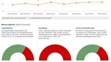Optimiertes Reporting macht mehr aus Ihren Zahlen