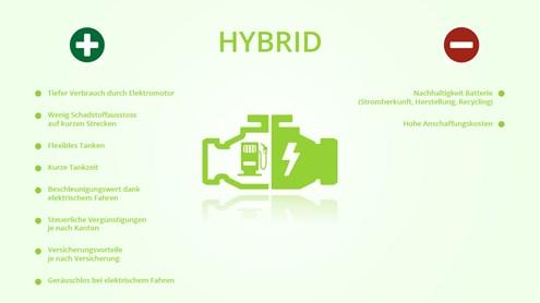 Hybrid- und Plug-In Hybridfahrzeuge – Zwei Motoren, wenig Verbrauch