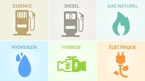 Moteurs – bien au-delà de l'essence et du diesel