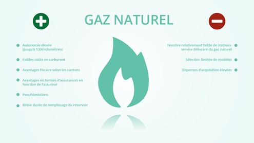 Véhicules au gaz naturel l'alternative sous-estimée