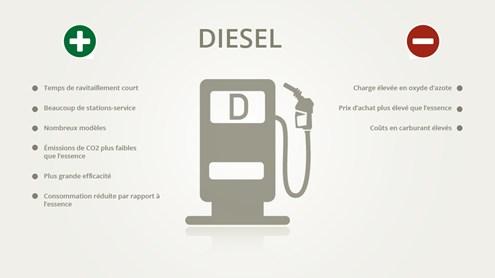 Le diesel – la transmission qui a mauvaise réputation