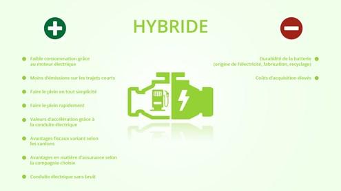 Véhicules hybrides et hybrides rechargeables: deux moteurs, une consommation plus faible