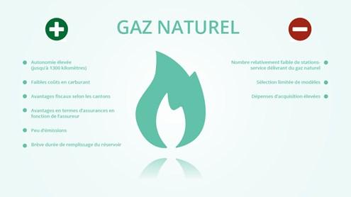 Véhicules au gaz naturel - l'alternative sous-estimée