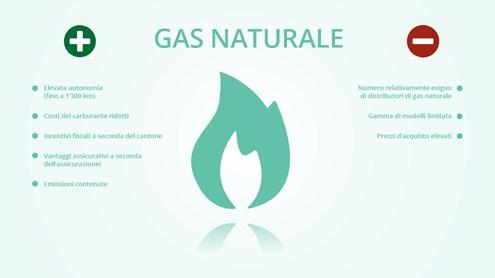 Veicoli a gas naturale: un'alternativa sottovalutata