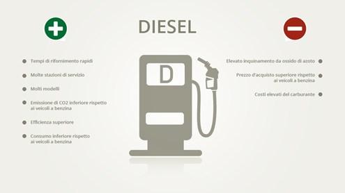 Diesel: la trazione con la peggiore reputazione